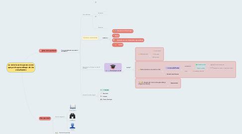 Mind Map: La tutoria entre pares como apoyo de aprendizaje de los estudiantes