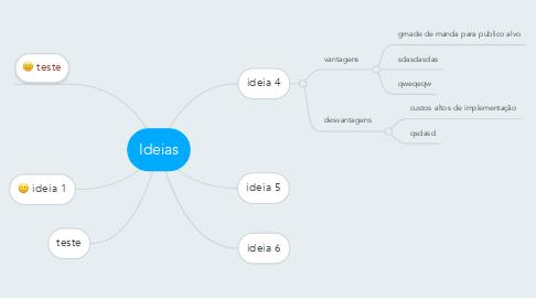 Mind Map: Ideias