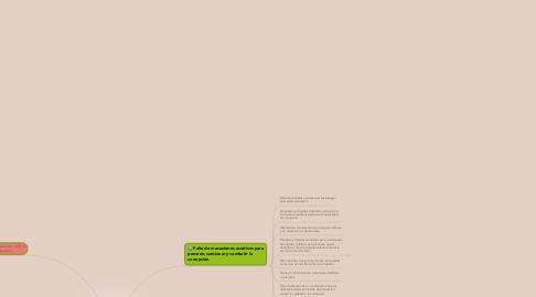 Mind Map: ¿Por qué el SNA no logra combatir la corrupción?