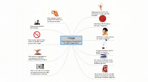 Mind Map: Come Preparare il Project Brief Consigli e Suggerimenti