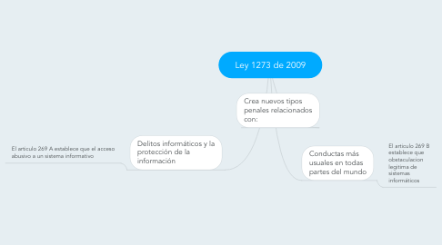 Mind Map: Ley 1273 de 2009