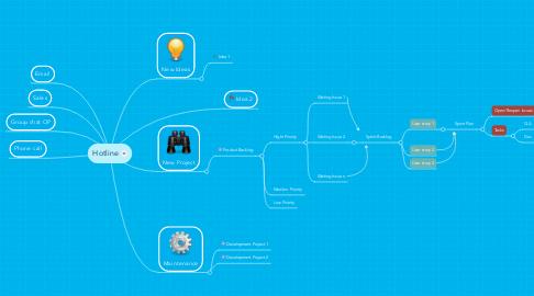 Mind Map: Hotline
