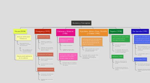 Mind Map: Autores y Conceptos