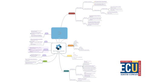 Mind Map: Task 3: Lesson 2 visual guide (ISTAR)