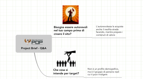 Mind Map: Project Brief - Q&A