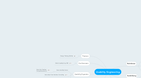 Mind Map: Usability Engineering