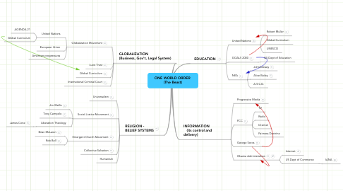 Mind Map: ONE WORLD ORDER  (The Beast)