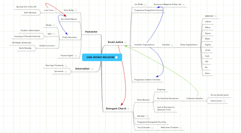 Mind Map: ONE WORLD RELIGION