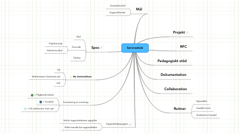 Mind Map: Servicedesk