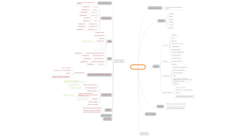 Mind Map: Сайт (было)