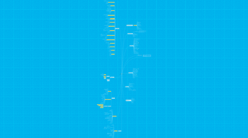 Mind Map: G-Service