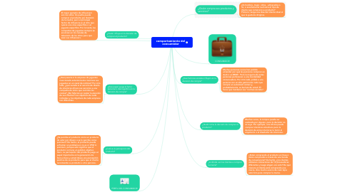 Mind Map: comportamiento del consumidor