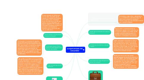 Mind Map: uso del ( a y an ) en ingles