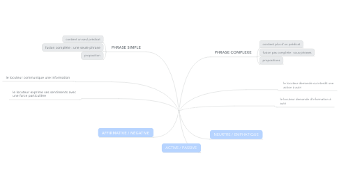 Mind Map: Teixits
