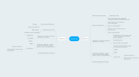 Mind Map: Вакансии