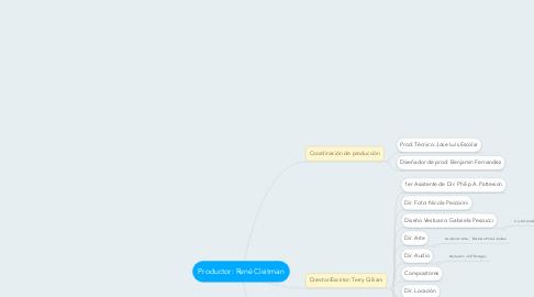 Mind Map: Productor: René Cleitman