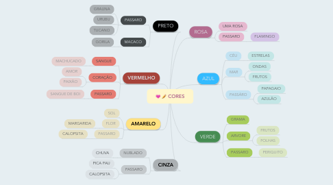Mind Map: CORES