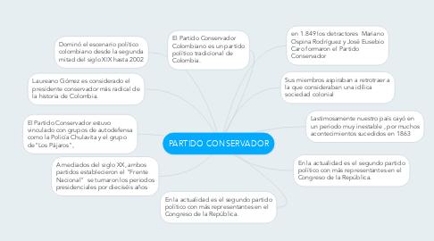 Mind Map: PARTIDO CONSERVADOR