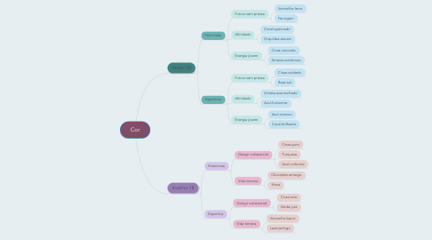 Mind Map: Cor