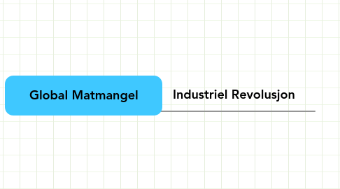 Mind Map: Global Matmangel