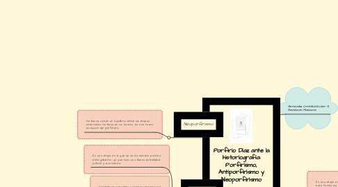 Mind Map: Porfirio Díaz ante la historiografía: Porfirismo, Antiporfirismo y Neoporfirismo