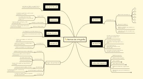 Mind Map: Normas de ortografía