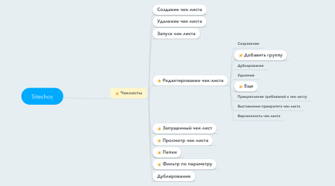 Mind Map: Sitechco