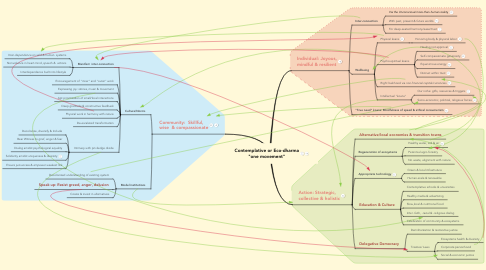 """Mind Map: Contemplative or Eco-dharma """"one movement"""""""