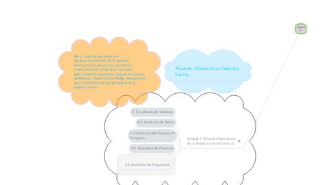 Mind Map: Unidad 4: