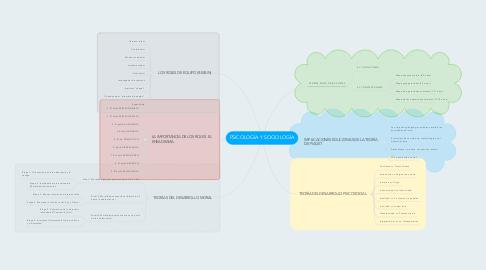 Mind Map: PSICOLOGÍA Y SOCIOLOGÍA