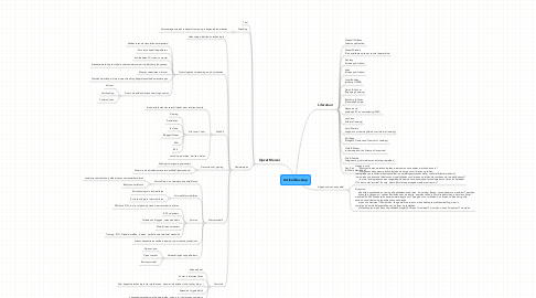 Mind Map: Artikel Develop