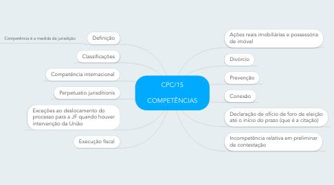 Mind Map: CPC/15  COMPETÊNCIAS