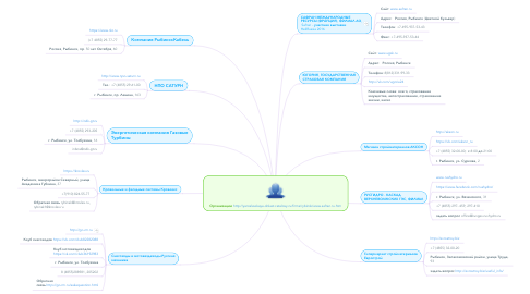 Mind Map: Организацииhttp://yaroslavskaya-oblast.cataloxy.ru/firms/rybinsk/www.safran.ru.htm