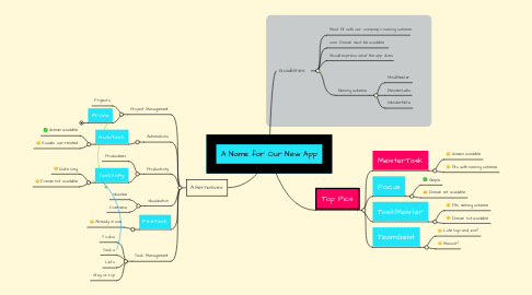 Mind Map: A Name for Our New App