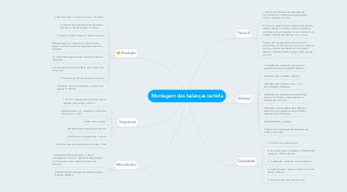 Mind Map: Montagem das balanças ischida