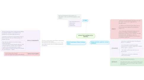 Mind Map: ESTRUCTURA INTERNA DE LA MATERIA