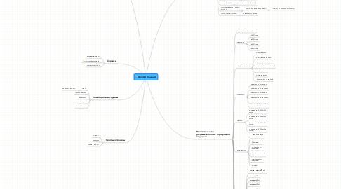 Mind Map: DomLtd (Главная)