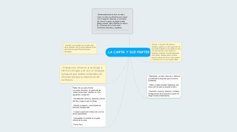 Mind Map: LA CARTA Y SUS PARTES