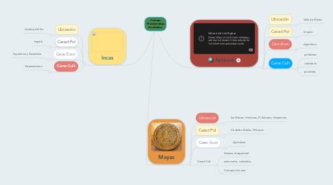 Mind Map: Culturas Precolombinas de América.