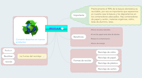 Mind Map: RECICLAJE