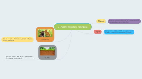 Mind Map: Componentes de la naturaleza