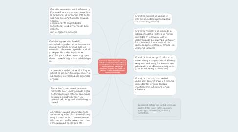 Mind Map: Gramática:Parte de la lingüística que estudia la estructura de las palabras y sus accidentes, así como la manera en que se combinan para formar oraciones; incluye la morfología y la sintaxis, y ciertas escuelas incluyen también la fonología.