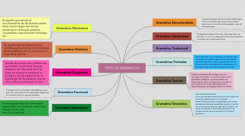 Mind Map: TIPOS DE GRAMATICAS