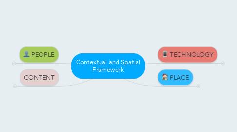 Mind Map: Contextual and Spatial Framework