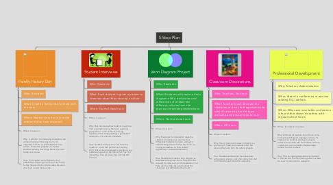 Mind Map: 5-Step Plan