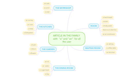 """Mind Map: ARTICLE IN THE FAMILY  with  """"a"""" and """"an""""  for all the user"""