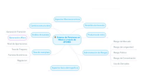 Mind Map: Sistema de Pensiones en México a través de AFORES