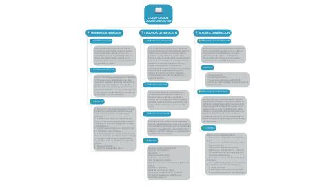 Mind Map: CLASIFICACION  DE LOS DERECHOS