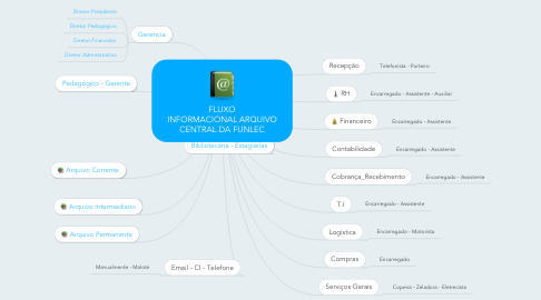 Mind Map: FLUXO INFORMACIONALARQUIVO CENTRALDA FUNLEC