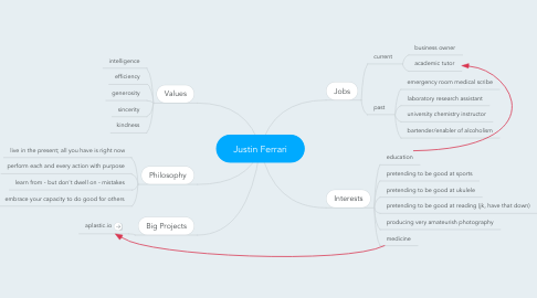 Mind Map: Justin Ferrari